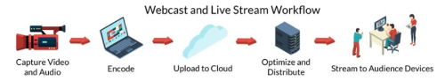 Webcast and Live Stream Workflow